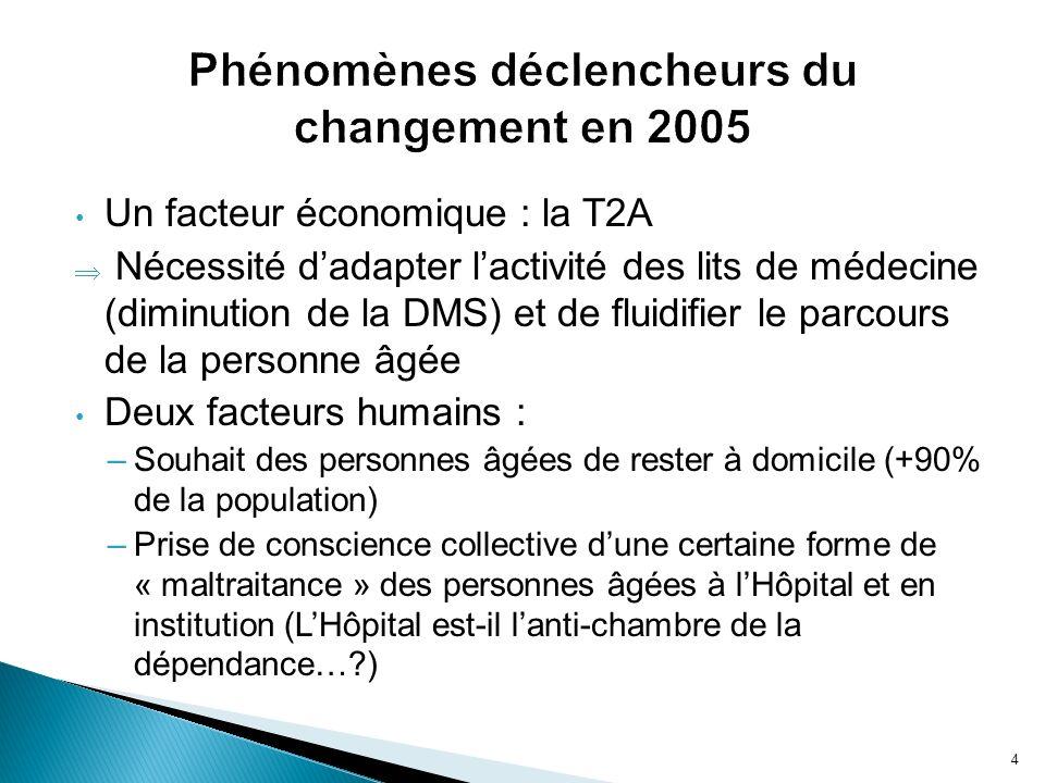 Un facteur économique : la T2A Nécessité dadapter lactivité des lits de médecine (diminution de la DMS) et de fluidifier le parcours de la personne âg