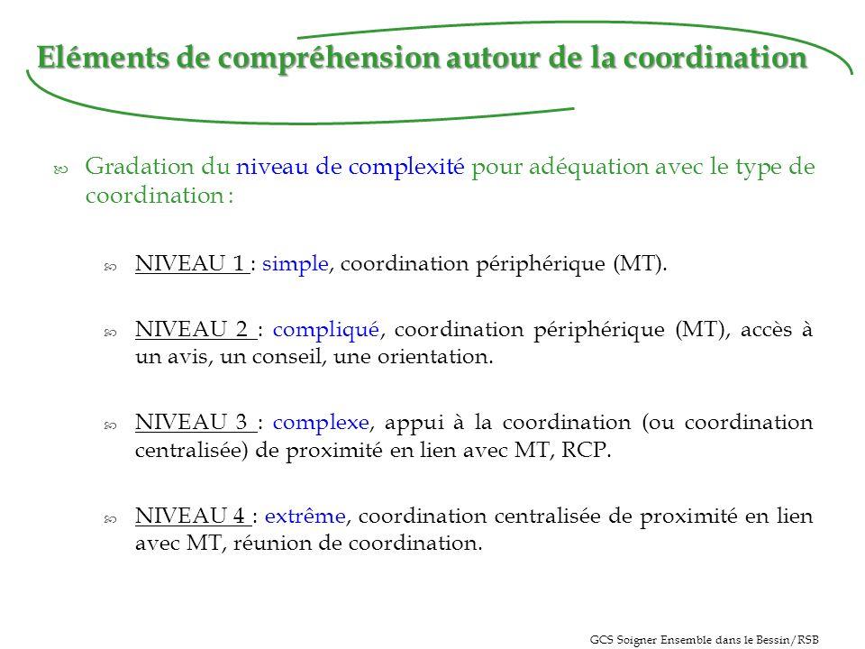 Gradation du niveau de complexité pour adéquation avec le type de coordination : NIVEAU 1 : simple, coordination périphérique (MT).
