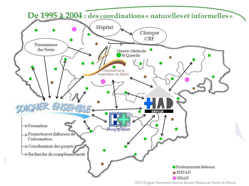De 1995 à 2004 : des coordinations « naturelles et informelles » Hôpital Clinique CRF Hospipharm EHPAD SSIAD Formation Permanence des Soins Promotion et diffusion de linformation Coordination des projets Recherche de complémentarité Maison Médicale St Quentin Professionnels libéraux GCS/Soigner Ensemble dans le Bessin/Réseau de Santé du Bessin