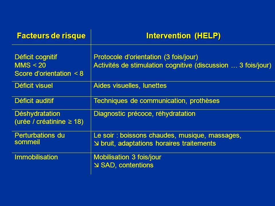 Facteurs de risque Intervention (HELP) Déficit cognitif MMS < 20 Score dorientation < 8 Protocole dorientation (3 fois/jour) Activités de stimulation