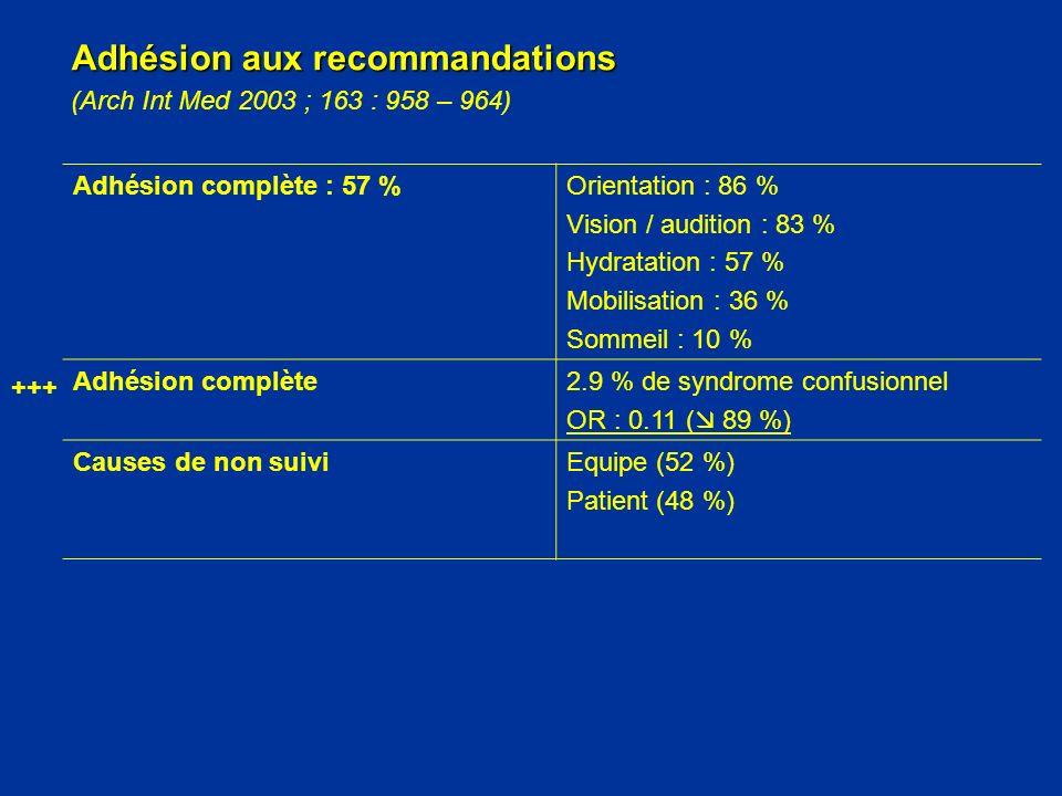 Adhésion aux recommandations (Arch Int Med 2003 ; 163 : 958 – 964) Adhésion complète : 57 %Orientation : 86 % Vision / audition : 83 % Hydratation : 5