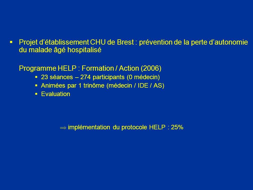 Projet détablissement CHU de Brest : prévention de la perte dautonomie du malade âgé hospitalisé Programme HELP : Formation / Action (2006) 23 séances