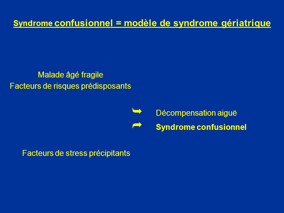 Syndrome confusionnel = modèle de syndrome gériatrique Malade âgé fragile Facteurs de risques prédisposants Facteurs de stress précipitants Décompensa