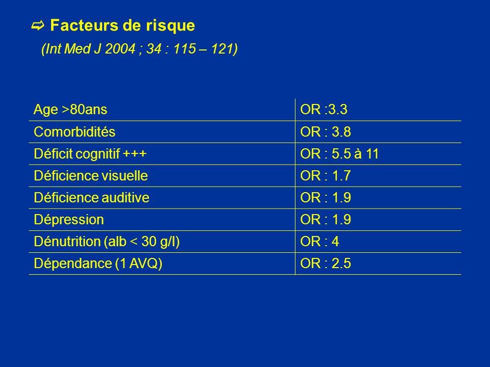 Facteurs de risque (Int Med J 2004 ; 34 : 115 – 121) Age >80ansOR :3.3 ComorbiditésOR : 3.8 Déficit cognitif +++OR : 5.5 à 11 Déficience visuelleOR :