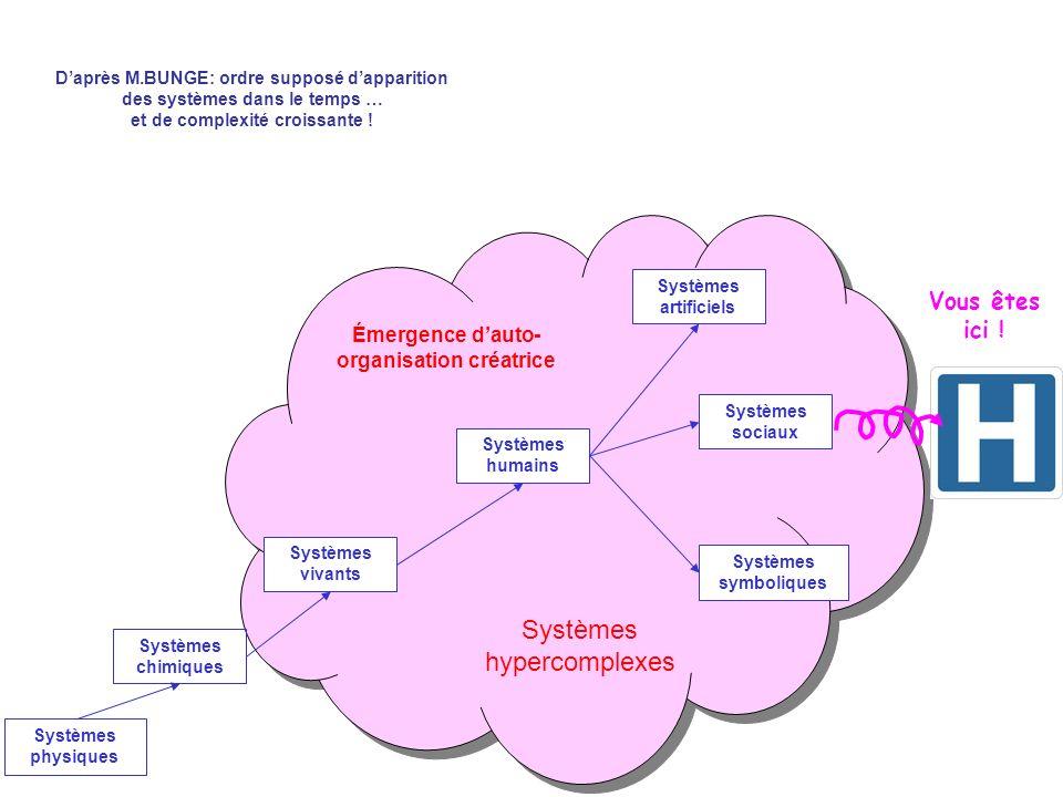 Systèmes physiques Systèmes chimiques Systèmes vivants Systèmes humains Systèmes artificiels Systèmes sociaux Systèmes symboliques Daprès M.BUNGE: ord