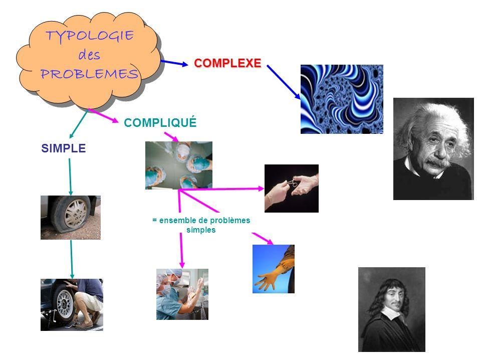 TYPOLOGIE des PROBLEMES SIMPLE COMPLIQUÉ COMPLEXE = ensemble de problèmes simples