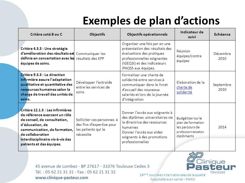 Exemples de plan dactions Critère coté B ou CObjectifsObjectifs opérationnels Indicateur de suivi Echéance Critère 4.3.3 : Une stratégie damélioration