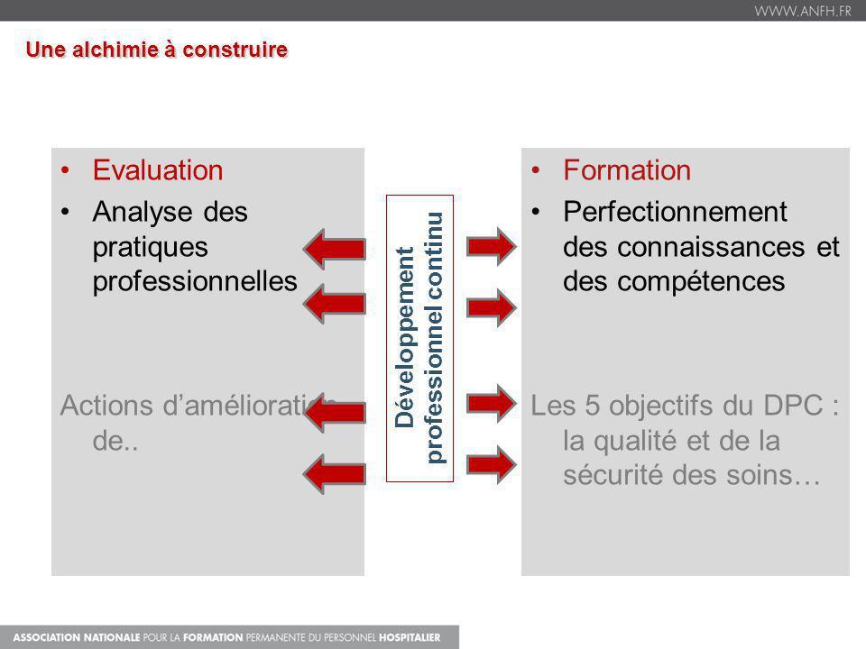 Evaluation Analyse des pratiques professionnelles Actions damélioration de.. Formation Perfectionnement des connaissances et des compétences Les 5 obj