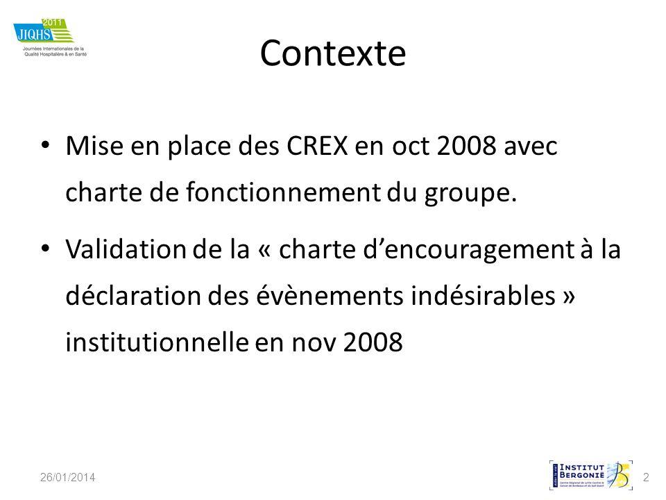 2 Contexte Mise en place des CREX en oct 2008 avec charte de fonctionnement du groupe. Validation de la « charte dencouragement à la déclaration des é