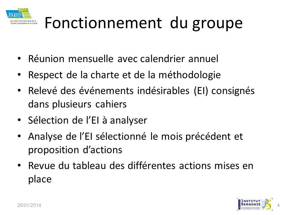 4 Fonctionnement du groupe Réunion mensuelle avec calendrier annuel Respect de la charte et de la méthodologie Relevé des événements indésirables (EI)