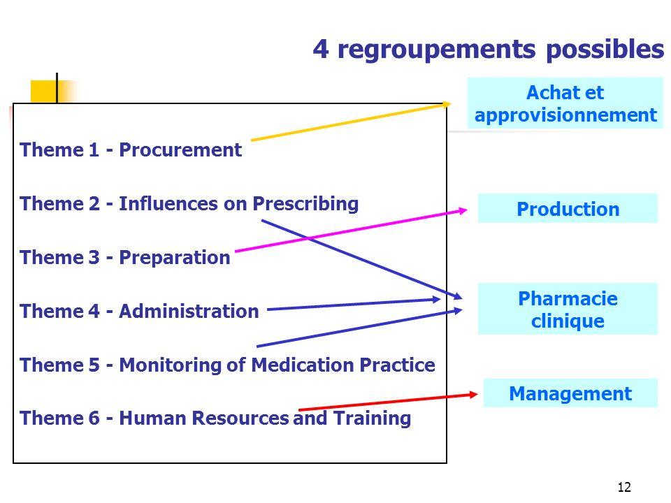 12 Theme 1 - Procurement Theme 2 - Influences on Prescribing Theme 3 - Preparation Theme 4 - Administration Theme 5 - Monitoring of Medication Practic