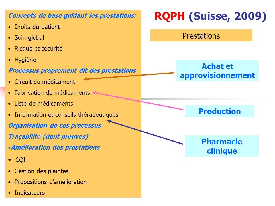 Concepts de base guidant les prestations: Droits du patient Soin global Risque et sécurité Hygiène Processus proprement dit des prestations Circuit du