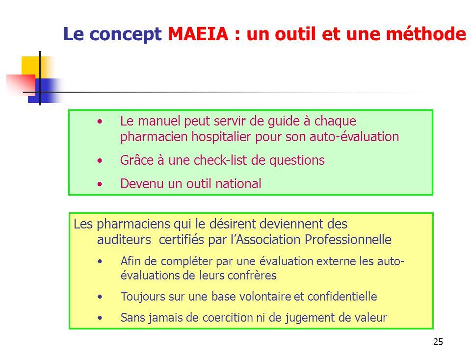 25 Le manuel peut servir de guide à chaque pharmacien hospitalier pour son auto-évaluation Grâce à une check-list de questions Devenu un outil nationa