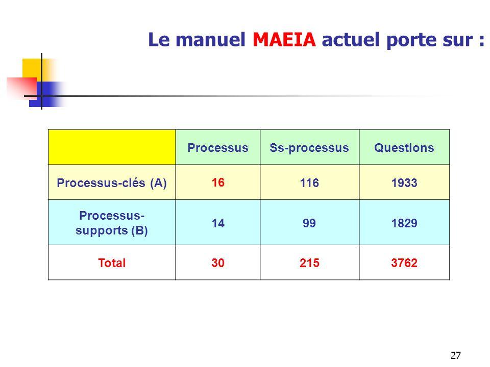 27 Le manuel MAEIA actuel porte sur : ProcessusSs-processusQuestions Processus-clés (A)161161933 Processus- supports (B) 14991829 Total302153762