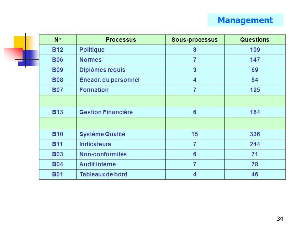 34 N°ProcessusSous-processusQuestions B12Politique8109 B06Normes7147 B09Diplômes requis369 B08Encadr. du personnel484 B07Formation7125 B13Gestion Fina