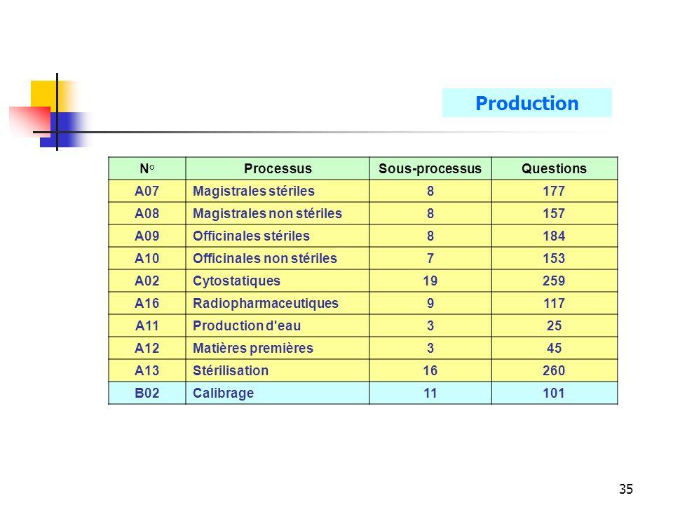 35 N°ProcessusSous-processusQuestions A07Magistrales stériles8177 A08Magistrales non stériles8157 A09Officinales stériles8184 A10Officinales non stériles7153 A02Cytostatiques19 259 A16Radiopharmaceutiques9 117 A11Production d eau3 25 A12Matières premières3 45 A13Stérilisation16 260 B02Calibrage11 101 Production