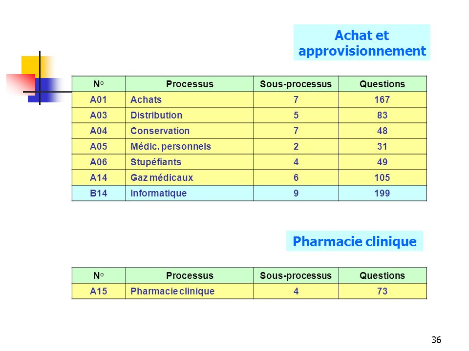 36 N°ProcessusSous-processusQuestions A01Achats7 167 A03Distribution5 83 A04Conservation7 48 A05Médic.