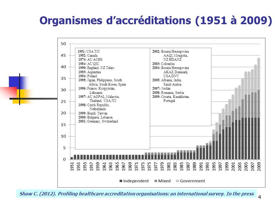 4 Organismes daccréditations (1951 à 2009) 1951: USA TJC 1952: Canada 1974: AU ACHS 1984: AU QIC 1990: England, NZ Telarc 1993: Argentina 1994: Poland