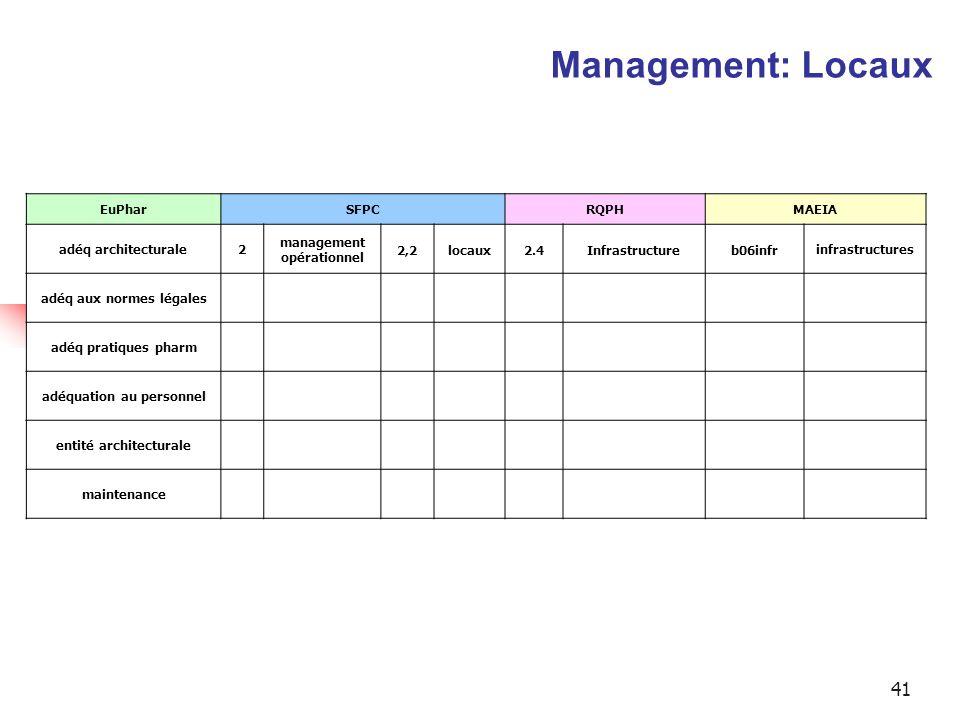 41 EuPharSFPCRQPHMAEIA adéq architecturale2 management opérationnel 2,2locaux2.4Infrastructureb06infrinfrastructures adéq aux normes légales adéq prat