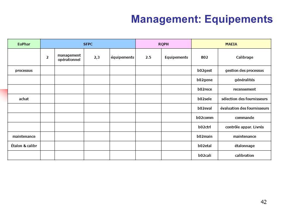 42 EuPharSFPCRQPHMAEIA 2 management opérationnel 2,3équipements2.5EquipementsB02Calibrage processusb02gestgestion des processus b02genegénéralités b02recerecensement achatb02selesélection des fournisseurs b02evalévaluation des fournisseurs b02commcommande b02ctrlcontrôle appar.
