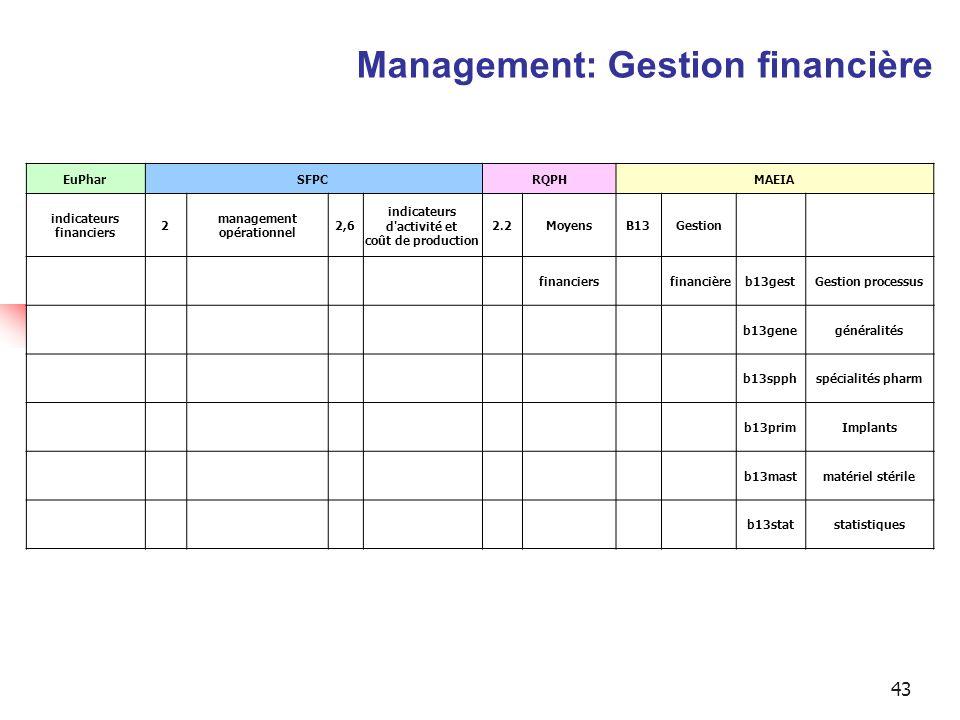 43 EuPharSFPCRQPHMAEIA indicateurs financiers 2 management opérationnel 2,6 indicateurs d activité et coût de production 2.2MoyensB13Gestion financiers financièreb13gestGestion processus b13genegénéralités b13spphspécialités pharm b13primImplants b13mastmatériel stérile b13statstatistiques Management: Gestion financière