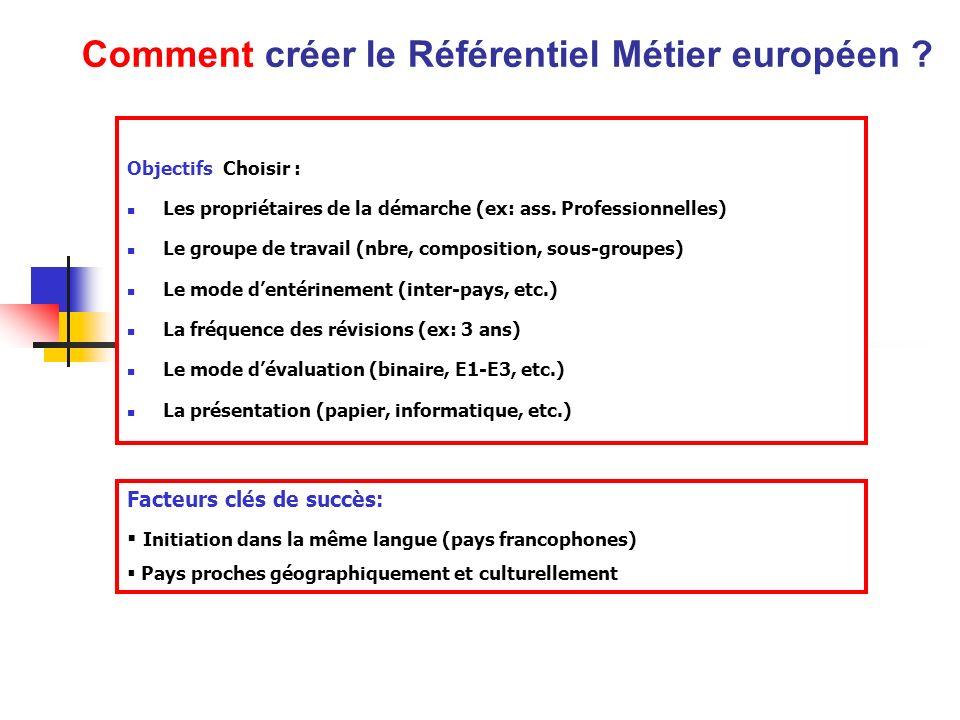 Comment créer le Référentiel Métier européen ? Objectifs Choisir : Les propriétaires de la démarche (ex: ass. Professionnelles) Le groupe de travail (