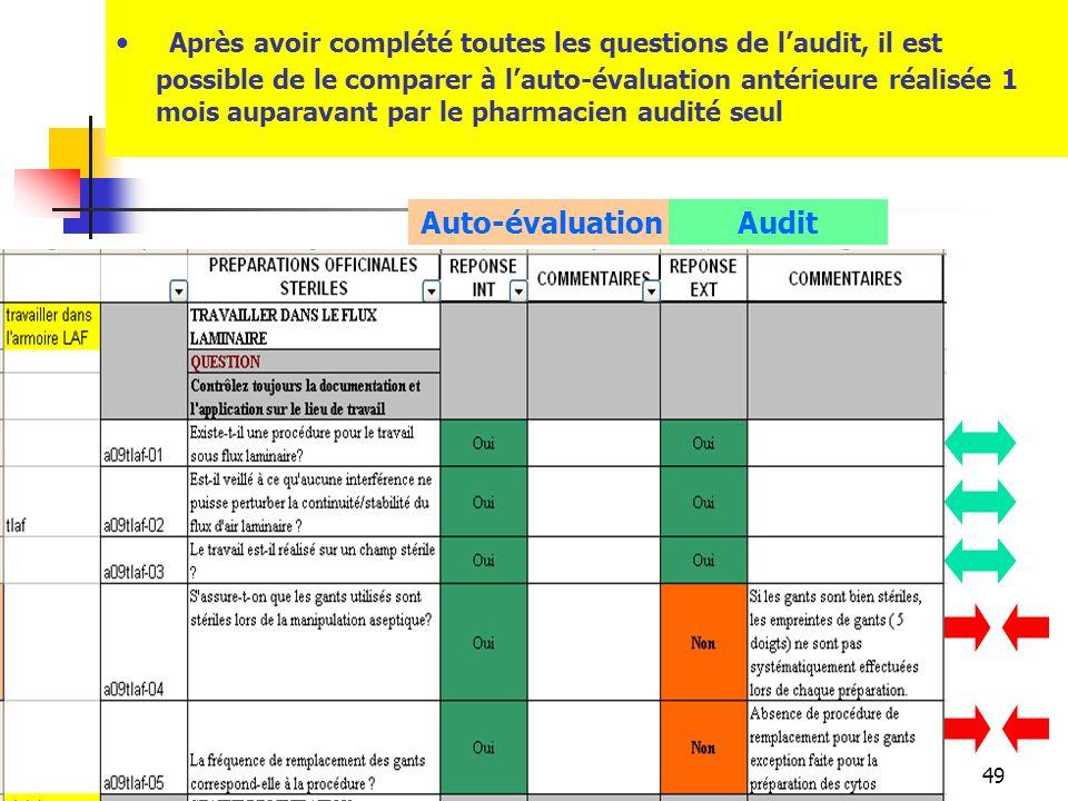 49 Après avoir complété toutes les questions de laudit, il est possible de le comparer à lauto-évaluation antérieure réalisée 1 mois auparavant par le pharmacien audité seul Auto-évaluationAudit