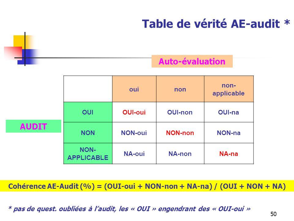 50 Table de vérité AE-audit * ouinon non- applicable OUIOUI-ouiOUI-nonOUI-na NONNON-ouiNON-nonNON-na NON- APPLICABLE NA-ouiNA-nonNA-na Auto-évaluation AUDIT Cohérence AE-Audit (%) = (OUI-oui + NON-non + NA-na) / (OUI + NON + NA) * pas de quest.
