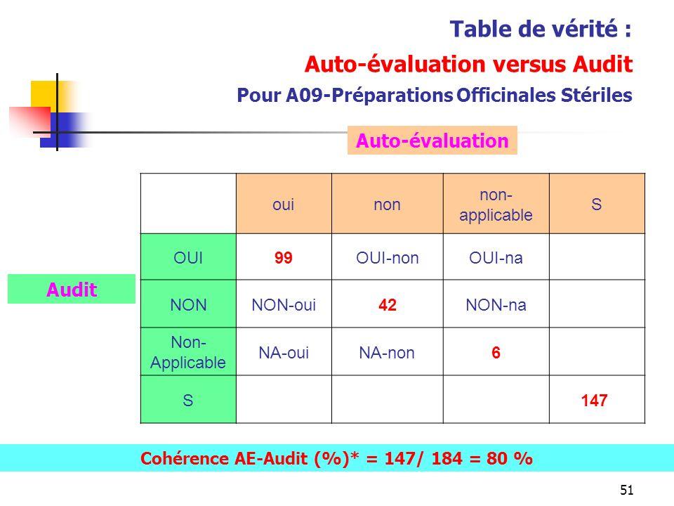 51 Table de vérité : Auto-évaluation versus Audit Pour A09-Préparations Officinales Stériles ouinon non- applicable S OUI99OUI-nonOUI-na NONNON-oui42NON-na Non- Applicable NA-ouiNA-non6 S 147 Auto-évaluation Audit Cohérence AE-Audit (%)* = 147/ 184 = 80 %