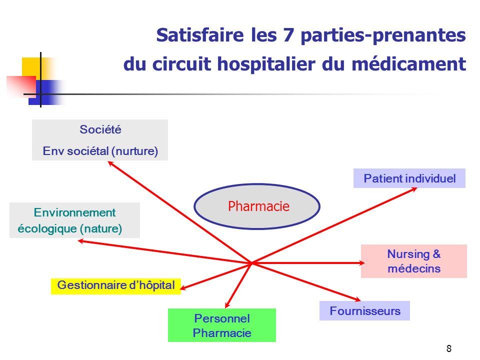 8 Nursing & médecins Personnel Pharmacie Patient individuel Gestionnaire dhôpital Société Env sociétal (nurture) Fournisseurs Satisfaire les 7 parties-prenantes du circuit hospitalier du médicament Pharmacie Environnement écologique (nature)