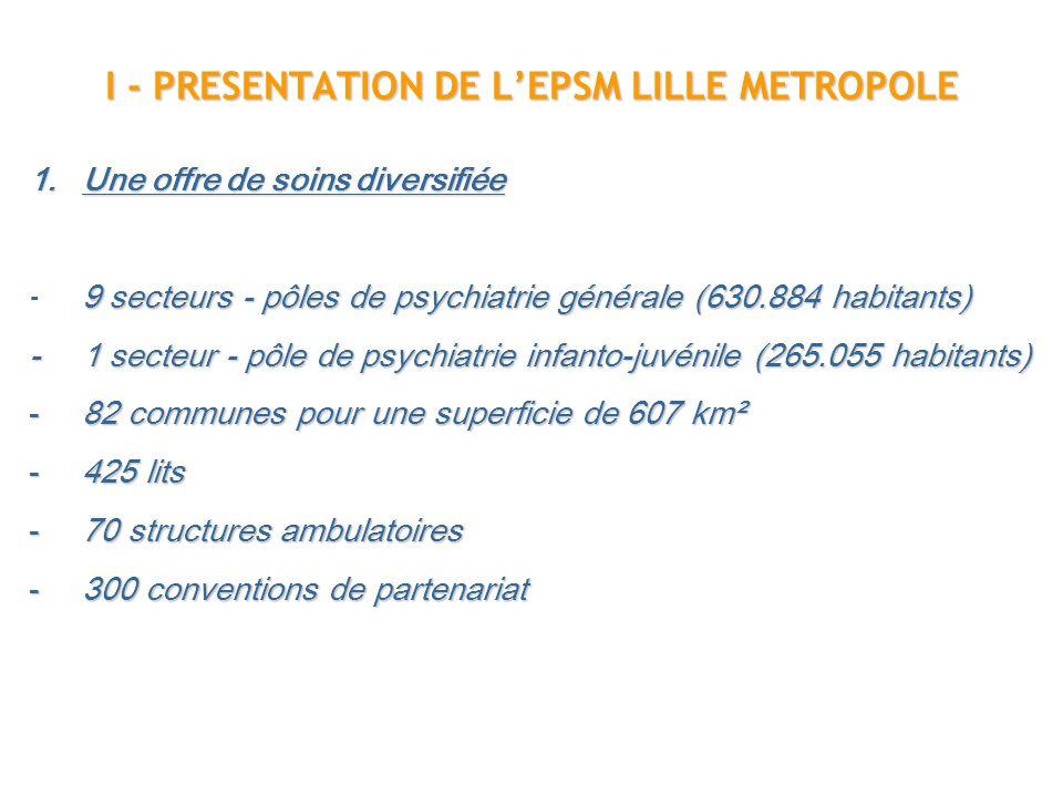 I - PRESENTATION DE LEPSM LILLE METROPOLE 1.Une offre de soins diversifiée 9 secteurs - pôles de psychiatrie générale (630.884 habitants) - 9 secteurs - pôles de psychiatrie générale (630.884 habitants) - 1 secteur - pôle de psychiatrie infanto-juvénile (265.055 habitants) -82 communes pour une superficie de 607 km² -425 lits -70 structures ambulatoires -300 conventions de partenariat
