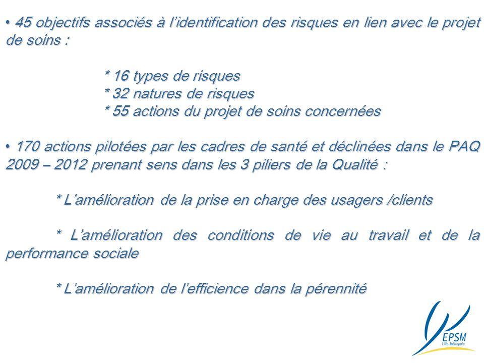 45 objectifs associés à lidentification des risques en lien avec le projet de soins : 45 objectifs associés à lidentification des risques en lien avec le projet de soins : * 16 types de risques * 32 natures de risques * 55 actions du projet de soins concernées 170 actions pilotées par les cadres de santé et déclinées dans le PAQ 2009 – 2012 prenant sens dans les 3 piliers de la Qualité : 170 actions pilotées par les cadres de santé et déclinées dans le PAQ 2009 – 2012 prenant sens dans les 3 piliers de la Qualité : * Lamélioration de la prise en charge des usagers /clients * Lamélioration des conditions de vie au travail et de la performance sociale * Lamélioration de lefficience dans la pérennité