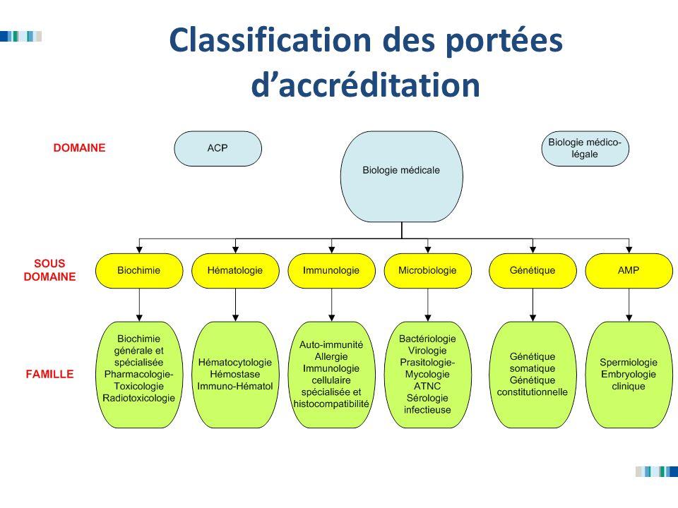 Classification des portées daccréditation