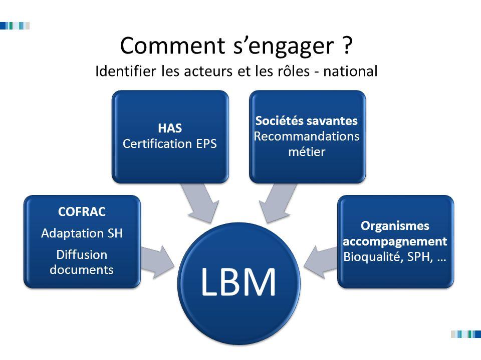 Comment sengager ? Identifier les acteurs et les rôles - national LBM COFRAC Adaptation SH Diffusion documents HAS Certification EPS Sociétés savantes