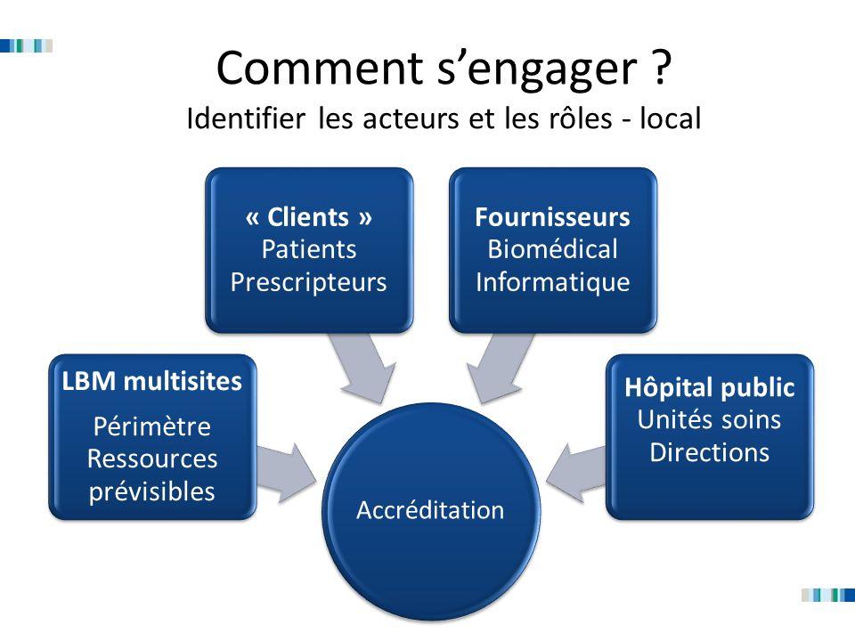 Comment sengager ? Identifier les acteurs et les rôles - local Accréditation LBM multisites Périmètre Ressources prévisibles « Clients » Patients Pres