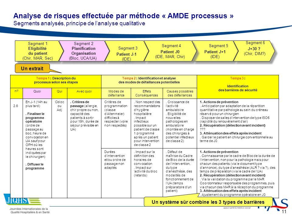 11 Segment 1 Eligibilité du patient (Chir, MAR, Sec) Segment 1 Eligibilité du patient (Chir, MAR, Sec) Segment 2 Planification Organisation (Bloc, UCA