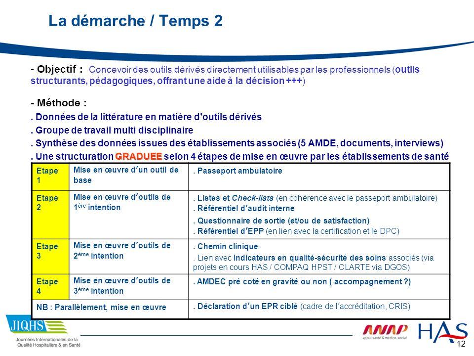 12 La démarche / Temps 2 - Objectif : Concevoir des outils dérivés directement utilisables par les professionnels (outils structurants, pédagogiques,