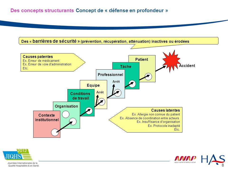 8 Patient Tâche Professionnel Equipe Conditions de travail Organisation Contexte institutionnel Causes patentes Ex. Erreur de médicament Ex. Erreur de