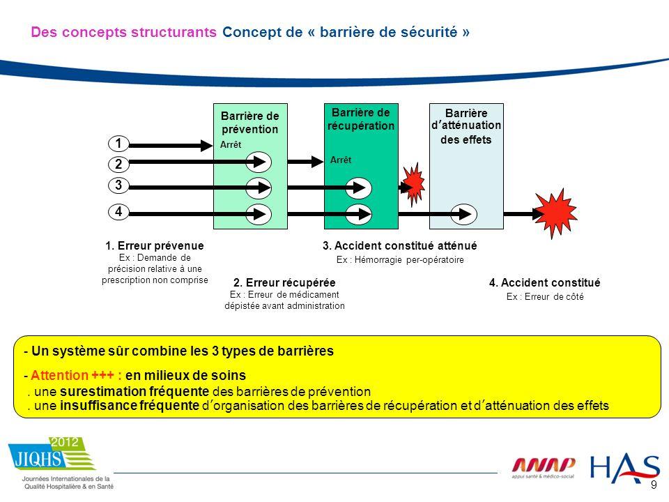 9 Barrière de prévention Barrière datténuation des effets Barrière de récupération 4. Accident constitué Ex : Erreur de côté Arrêt 1 2 3 4 2. Erreur r