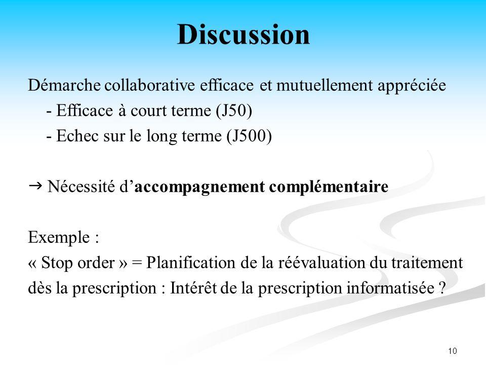 10 Discussion Démarche collaborative efficace et mutuellement appréciée - Efficace à court terme (J50) - Echec sur le long terme (J500) Nécessité dacc