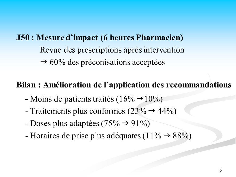 5 J50 : Mesure dimpact (6 heures Pharmacien) Revue des prescriptions après intervention 60% des préconisations acceptées Bilan : Amélioration de lappl