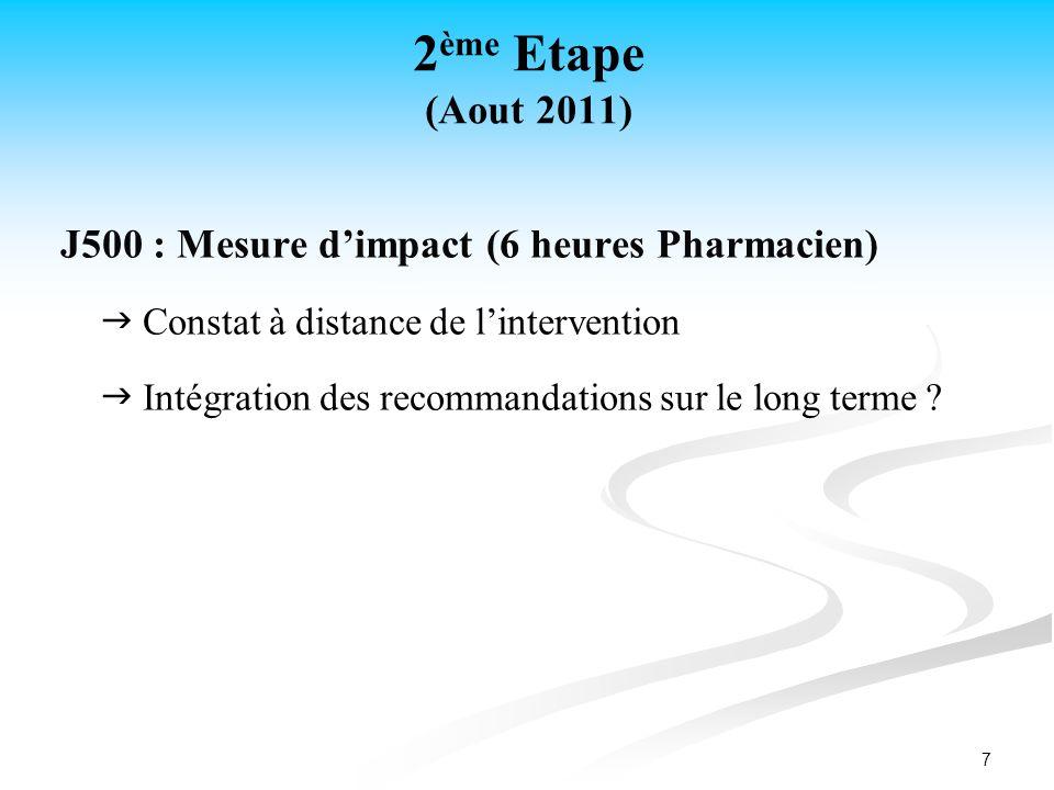 7 2 ème Etape (Aout 2011) J500 : Mesure dimpact (6 heures Pharmacien) Constat à distance de lintervention Intégration des recommandations sur le long