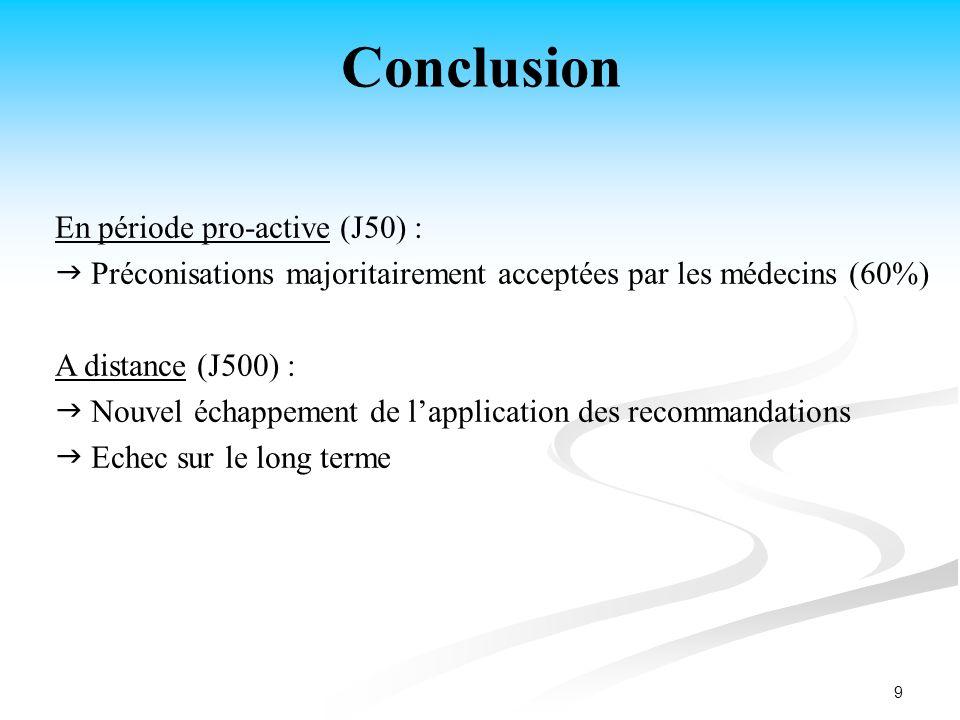 9 Conclusion En période pro-active (J50) : Préconisations majoritairement acceptées par les médecins (60%) A distance (J500) : Nouvel échappement de l