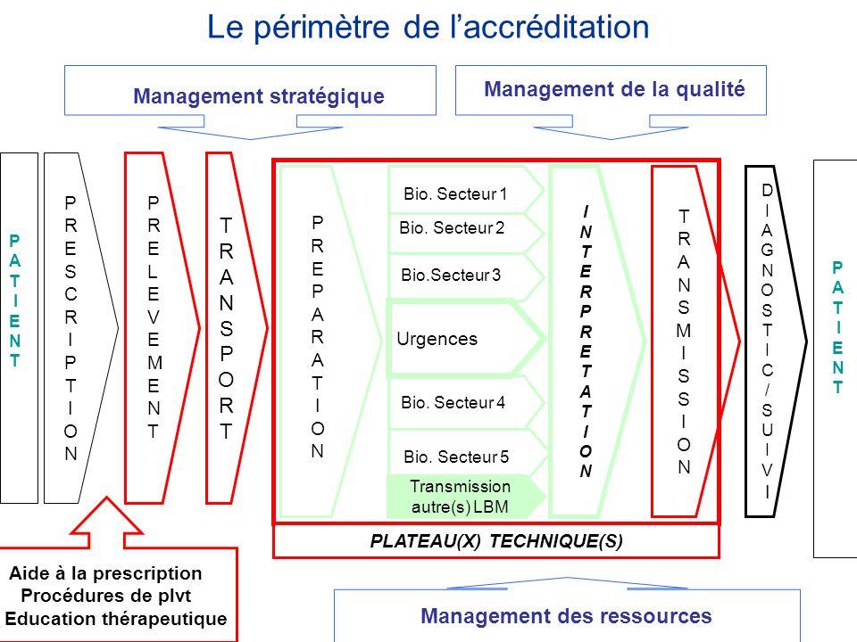 Le périmètre de laccréditation P A T I E N T P A T I E N T Management des ressources PRESCRIPTIONPRESCRIPTION PRELEVEMENTPRELEVEMENT TRANSPORTTRANSPOR