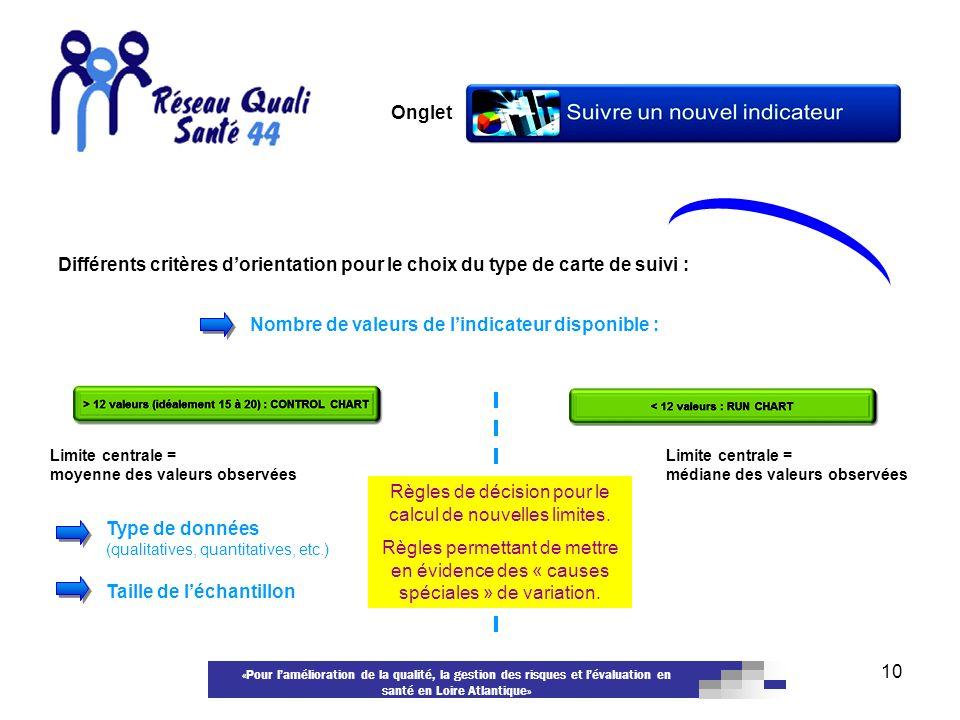 «Pour lamélioration de la qualité, la gestion des risques et lévaluation en santé en Loire Atlantique» 10 Onglet Différents critères dorientation pour