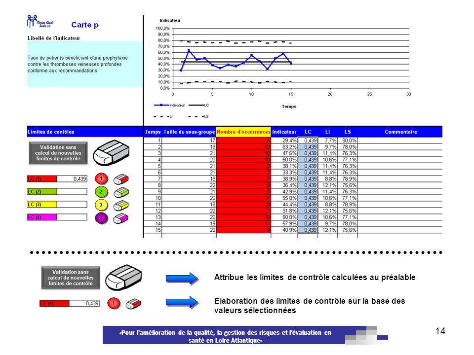 «Pour lamélioration de la qualité, la gestion des risques et lévaluation en santé en Loire Atlantique» 14 Attribue les limites de contrôle calculées a