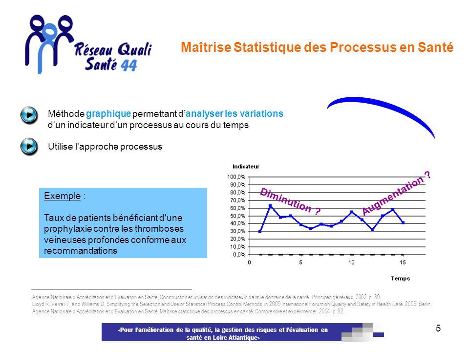 «Pour lamélioration de la qualité, la gestion des risques et lévaluation en santé en Loire Atlantique» 5 Maîtrise Statistique des Processus en Santé M