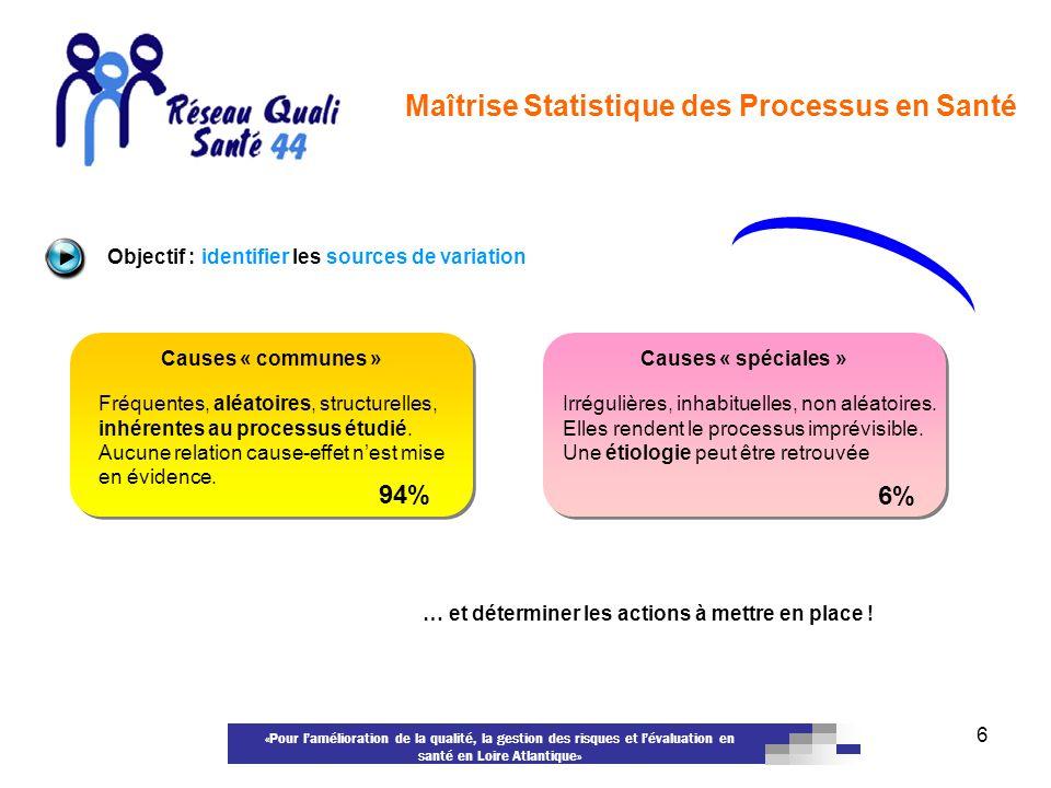 «Pour lamélioration de la qualité, la gestion des risques et lévaluation en santé en Loire Atlantique» 6 Causes « spéciales » Causes « communes » Fréq