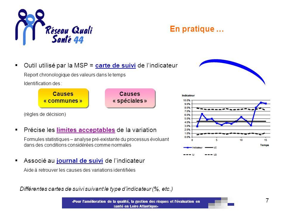 «Pour lamélioration de la qualité, la gestion des risques et lévaluation en santé en Loire Atlantique» 7 Outil utilisé par la MSP = carte de suivi de