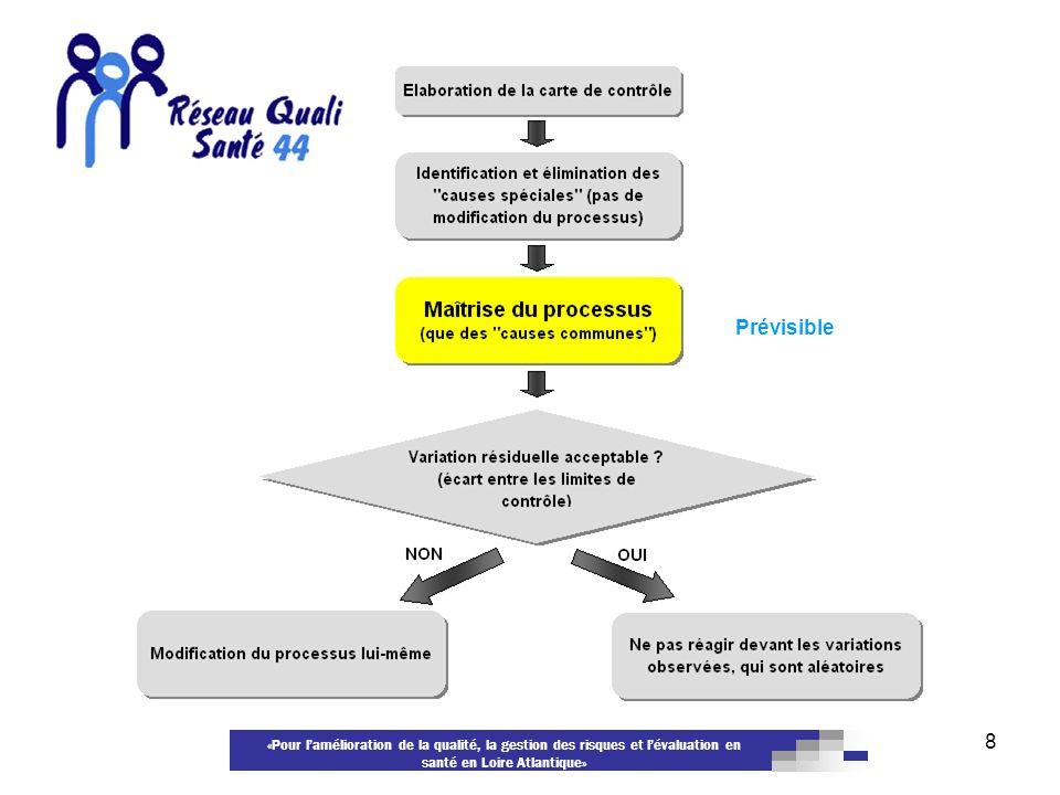 «Pour lamélioration de la qualité, la gestion des risques et lévaluation en santé en Loire Atlantique» 8 Prévisible
